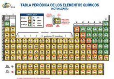 Resultado de imagen para tabla periodica de colores quimica tabla peridica grande didacticos material para papelerias distribuidores raf urtaz Choice Image