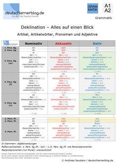 Deklination Deutsch – Artikel, Artikelwörter, Pronomen, Adjektive - A1-A2