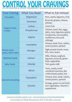 What are you craving?  What is your body asking for?