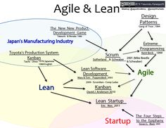 Agile and Lean Influences - Where did Kanban, Scrum, Scrumban and Lean Startup come from? - by AgileLion Institute and @JosephHurtado