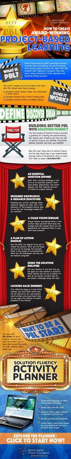 How to Create Award-Winning Project-Based Learning [Infographic] STEAM Problem Based Learning, Inquiry Based Learning, Interactive Learning, Project Based Learning, Learning Activities, Math Projects, Classroom Projects, Teaching Strategies, Teaching Tools