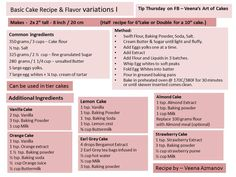 Basic cake recipe and flavour variations