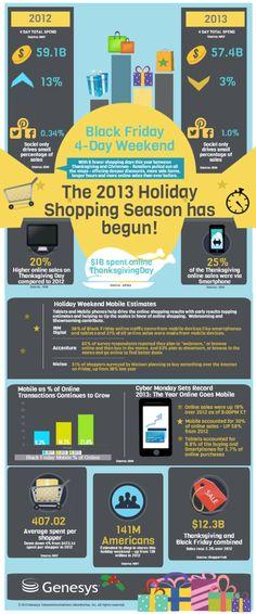 The 2013 Holiday Shopping Season has begun! #inforgraphic