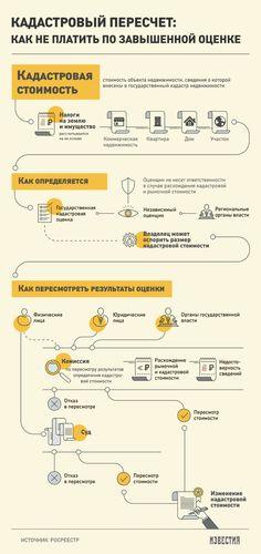 Десятки тысяч граждан не хотят платить налог на недвижимость - Известия