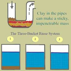 Clay in the plumbing can make an impenetrable mass, but there is an easy solution. - Photo © 2009 Beth E Peterson