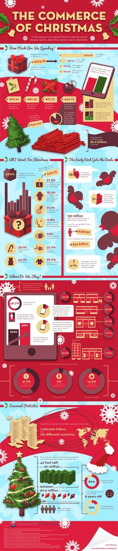 The Commerce of #Christmas #Ecommerce #Marketing #Web #Business #Entrepreneur #Startup #Ecommerce #Content