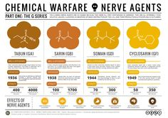 Chemical-Warfare-The-Nerve-Agents.png (2480×1754)