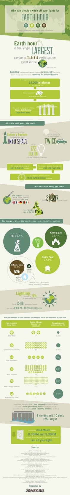 Did you know that #humans consume 62,000 terajoules of #energy PER HOUR?  That does that mean?  It is equivalent to 1.48 MILLION TONS of oil being used every hour! This is enough OIL TO FILL the Empire State Building 4 times! Great inforgraphic from earthhour.org why-you-should-switch-your-lights-off-for-earth-hour-infographic-infographic