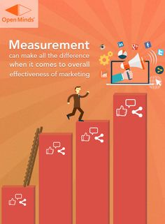 Measurement can make all the difference when it comes to overall effectiveness of marketing.  To know more, READ: http://openmindsagency.com/top-10-trends-2015-social-media-industry-report-new-research/  #openminds #quote #digitalmarketing