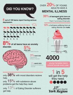 Infographic: Mental illness and teens #hcsm