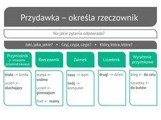 Oinnych częściach zdania – dopełnienie, okolicznik, przydawka -                 Epodreczniki.pl Polish, Study, Education, Learning, School, Vitreous Enamel, Studio, Studying, Teaching