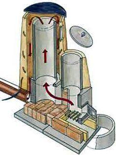 Ракетная печь (реактивная, ракета) своими руками: чертежи, устройство