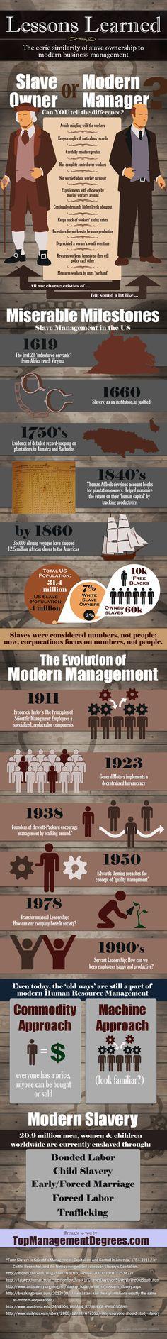 Las misteriosas similitudes entre la esclavitud y la gestión moderna #infografia #infographic#rrhh