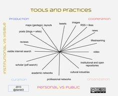 Daniel Martí https://twitter.com/daniel3: atención y tiempo en redes sociales #infotention #PLE #portfolio