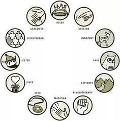 The twelve character archetypes