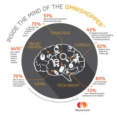 People HATE out of stocks and other interesting omni-shopper insights from @mastercard