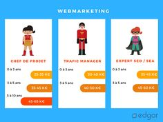 Quels salaires pour les chef de projet web, SEO, webmarketing et traffic manager ?
