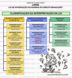 Lei De IntroduçãO àS Normas Do Direito Brasileiro LINDB
