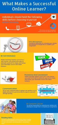 Techniques that helps you to become a successful online learner.  #OnlineStudy #OnlineBusinessSchool