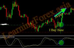 Trading With Stochastic Oscillator
