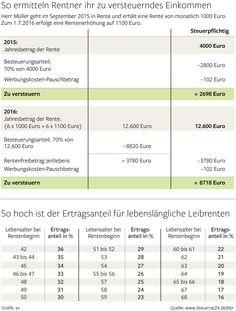 Steuerserie der Berliner Morgenpost. So ermitteln Rentner ihr zu versteuerndes Einkommen.
