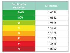 ecohipoteca Triodos Bank eficiencia energética
