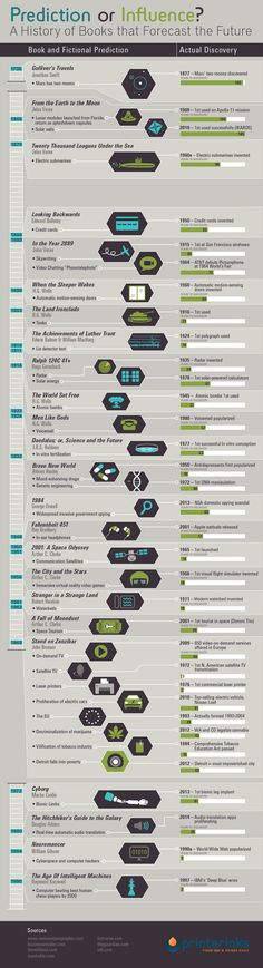 288 best Infographics images on Pinterest Infographic