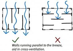 Cross Ventilation in House Designs for Natural Passive Air Flow Cross-ventilation is often ignored w Architecture Concept Diagram, Green Architecture, Sustainable Architecture, Sustainable Design, Architecture Design, Architecture Diagrams, Passive Cooling, Passive Solar, Passive Design
