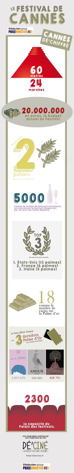 infographie cannes chiffres2