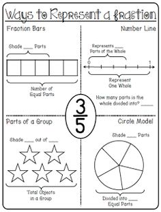CCSS.MATH.CONTENT.3.NF.A.2  a good visual worksheet to work on the different ways to represent a fraction. this website also holds more fraction worksheets to use