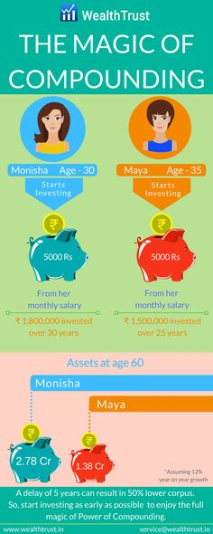 Why you should start investing as early as today - Magic of Compounding explained!! #MutualFundsSahiHai #MutualFunds