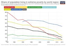 Extreme poverty is defined as living with less than 1.90$ per day (in 2011 International Dollar). International dollars are adjusted for price differences across countries and across time.