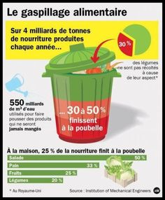 Infographie: Manger sans gâcher - Information - France Culture Home Hydroponics, Hydroponic Growing, Ap French, French Food, Learn French, French Teacher, Teaching French, Weather In France, France Culture