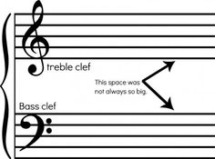 If your kids are learning an instrument, this is a must reference to teach them how to read music. While not every instrument requires the whole use of the Master Staff - it doesn't hurt to know it all!