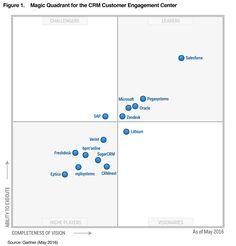 2016 Gartner Magic Quadrant CRM