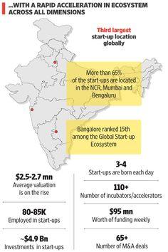 #startups #startupindia #digidocs #digitalmedia #investor #NASSCOM #ycombinator Startups, Digital Media, Investors, Business Planning, India, How To Plan, Goa India, Shop Plans, Indie