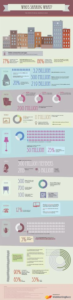 The State Of Social Sharing In 2013 #INFOGRAPHIC #SocialMedia Ganz schön was los!