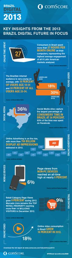 Key Trends That are Shaping the Brazilian Digital Landscape April 2013