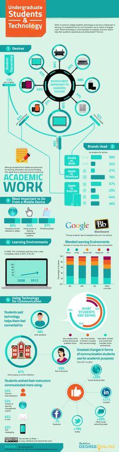 Undergraduate Students and Technology / La relación de los estudiantes con la tecnología #infografía