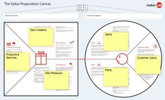 Make me an Influencer – developing my own startup The Value Proposition Canvas.