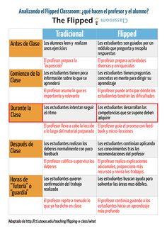 """Analizando el """"Flipped classroom"""": ¿Qué hacen el profesor y el alumno? #profesor-facilitador  #alumno-protagonista"""