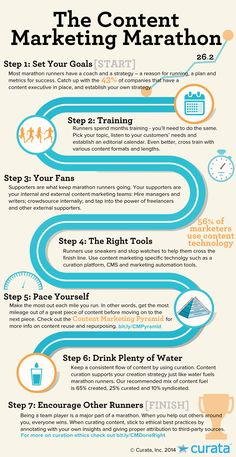The Content Marketing Marathon (Infographic) image marathoninfographic #content #marketing #contenu