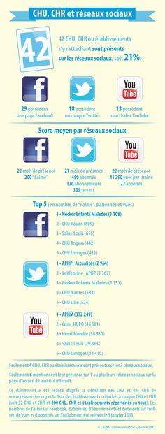 CHU, CHR et réseaux sociaux.