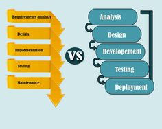 Is Scrum different from Agile, if yes? How? #Agile_project_management #Scrum
