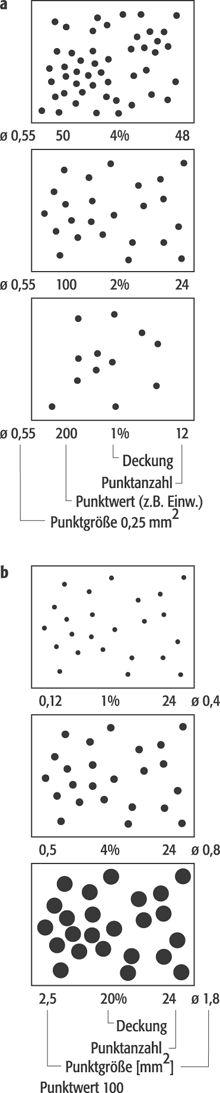 Punktmethode - Lexikon der Kartographie und Geomatik