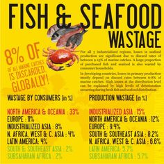 Infographic, developed by the Health Times Blog, and reported by Forbes, showing the types of food waste (fish and seafood here) in different areas of the world. [Source: Forbes, http://www.forbes.com/sites/bethhoffman/2012/04/06/food-waste-visualized-infographic-2-of-2/ 6, April. 2012]