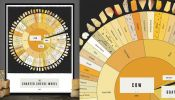For Cheese Lovers: A Chart Detailing 66 Delightful Cheeses