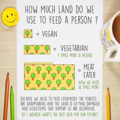 Land needed to feed a diet. Vegan statistic vegan fact