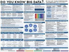 Big Data Poster -#DataScienceCtrl - Do you know BIG DATA??