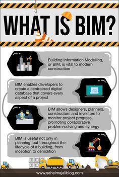 Building Information Modelling, or BIM, is vital to modern construction. Civil Engineering Works, Bim Model, Process Infographic, Building Information Modeling, Architectural Engineering, Construction Business, Business Management, Project Management, Problem Solving